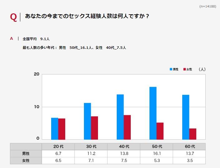 日本人の平均経験人数